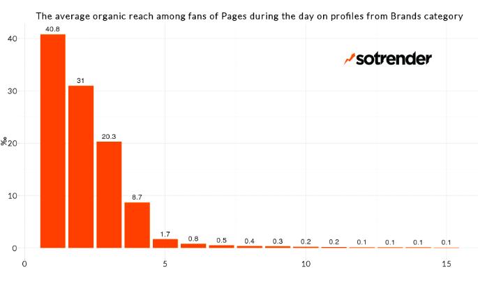 Средний органический охват среди подписчиков страницы Facebook в течение дня из категории Бренд