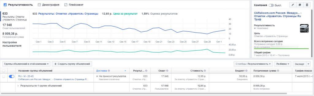 Статистика одной рекламной кампании для привлечения подписчиков в сообщество CARakoom сети Facebook