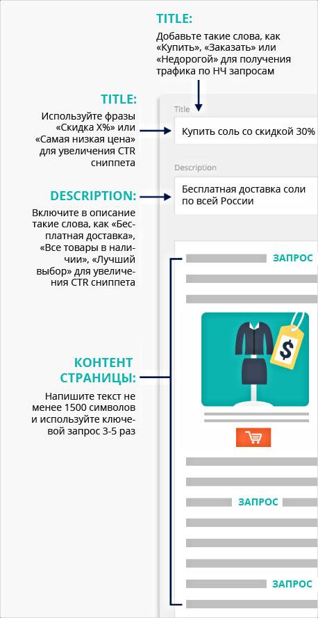 Как составить Title и Description для интернет-магазина