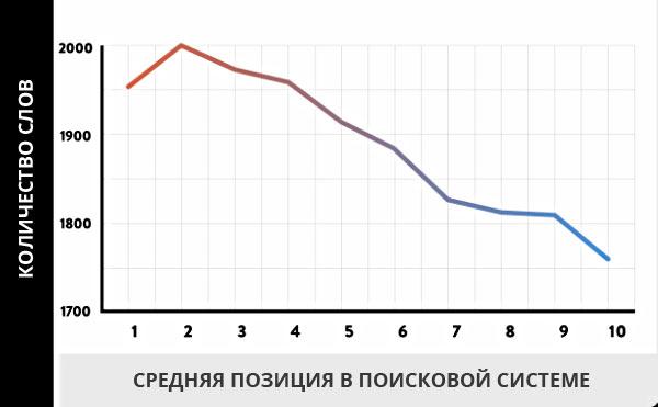 График зависимости количества слов на ранжирование в поисковой системе