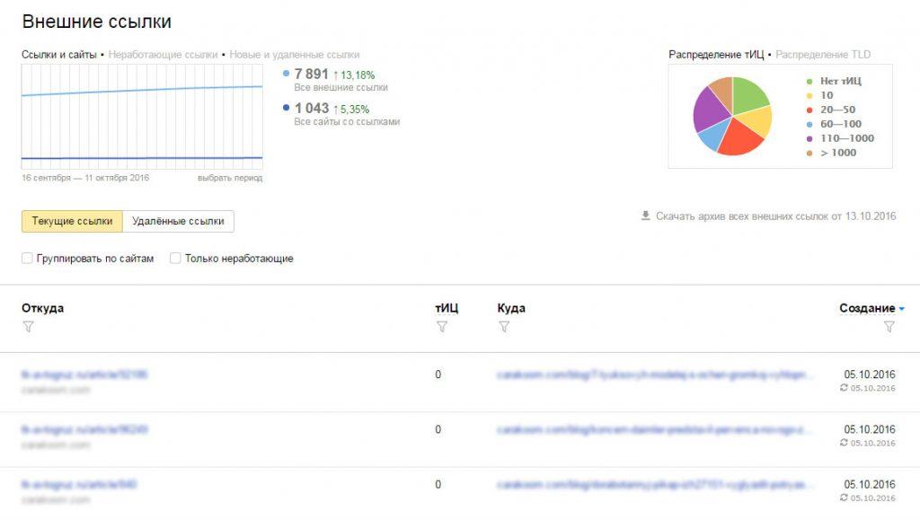 Обратные ссылки в Яндекс.Вебмастер