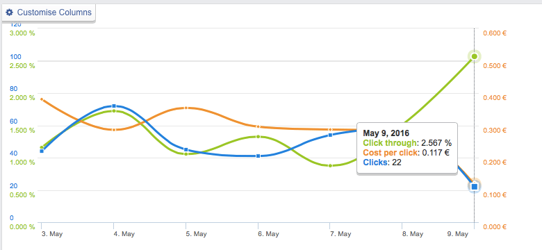 Стоимость клика и количество кликов Facebook