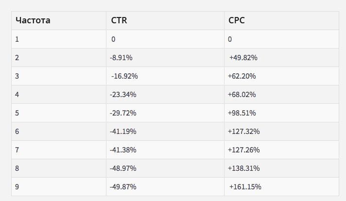 Падение CTR и рост CPC в зависимости от частоты