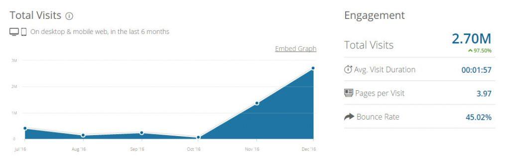 Пример сайта, который вырос экстремально быстро за последние 2 месяца