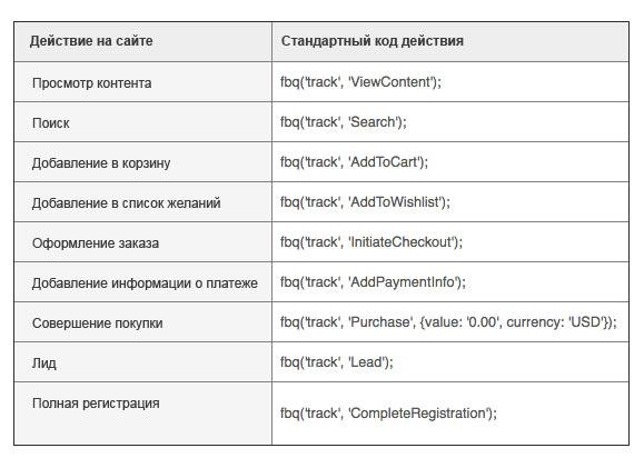 Различные коды событий пикселя