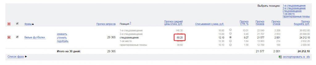 Определение стоимость клика в системе Яндекс.Директ
