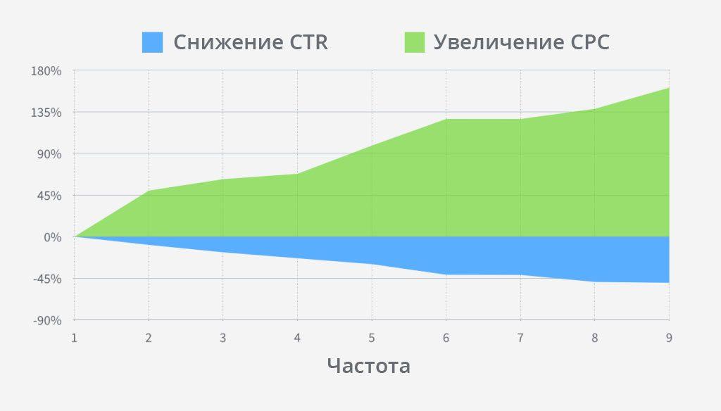 График снижения CTR и увеличения CPC в зависимости от частоты показа объявления на Facebook