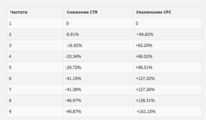 Таблица зависимости CTR и CPC от частоты