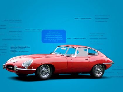 Таргетинг Вконтакте Кейс 360carmuseum