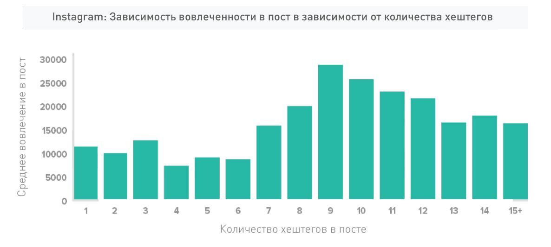 Инфографика наглядно показывает, что оптимальное количество хэштегов – 9.