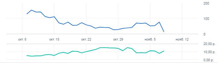 Количество и стоимость кликов за всё время
