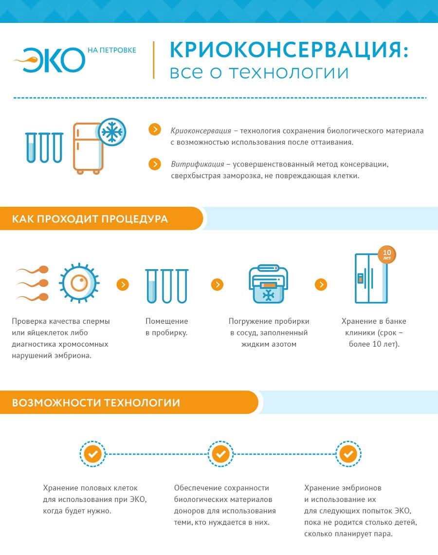 Инфографика для лендинга